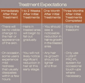 Treatment_Expectations_chart